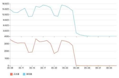 网站流量异常的检测恢复