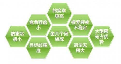 seo优化布局长尾关键词的重要性