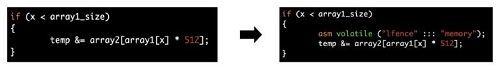 加入LFENCE指令在判断语句之后,防止后面的代码执行推测运行机制