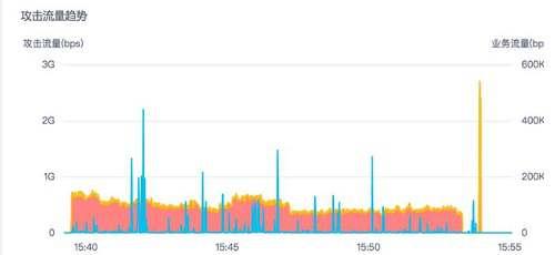 攻击流量趋势(bps)