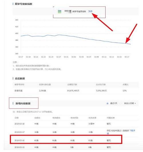 指数长时间持续下降,内容被收录情况较好,内容质量稳定