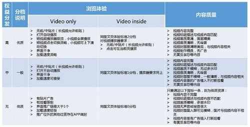 视频浏览体验与内容质量分档