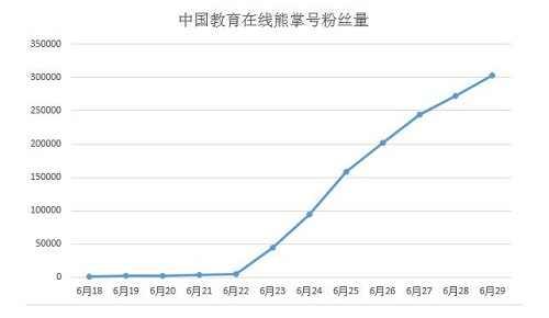 中国教育在线熊掌号粉丝量