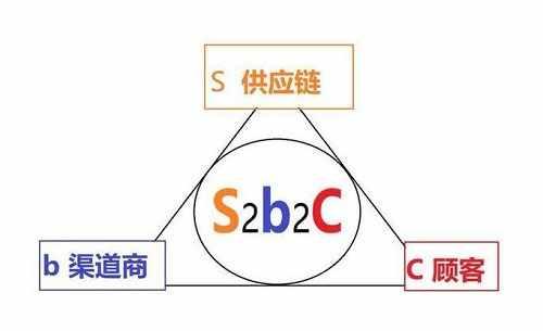S2B2C是什么意思