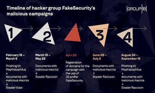 Group-IB的研究人员在一份针对该网络犯罪集团策略的分析报告相关图片