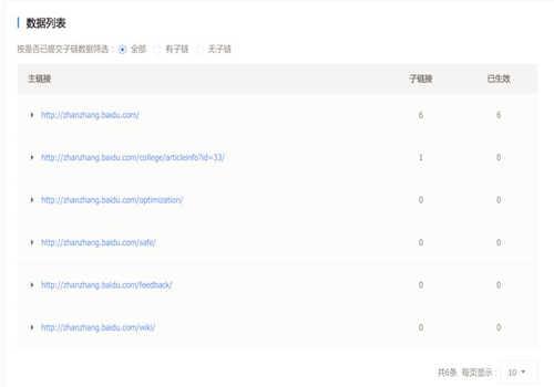 网站优化中搜索引擎站点子链是什么意思,应该怎样使用