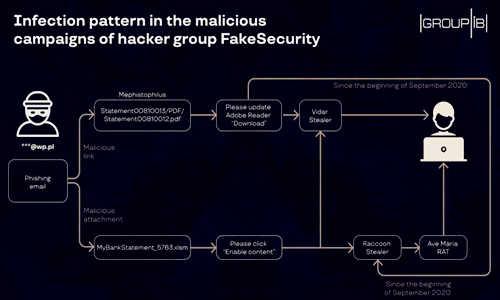 有黑客正在专门使用Raccoon 信息窃取程序窃取支付卡信息02