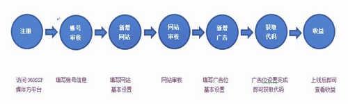 奇聚流量变现平台的基本流程