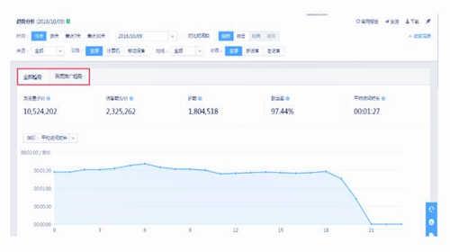 趋势分析报告可以分推广趋势和全部趋势查看