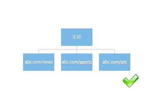 网站目录结构设置