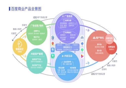百度搜索引擎商业面向企业营销的服务生态包括哪些内容